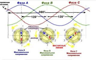 Чому трифазний асинхронний двигун самозапускаючийся?