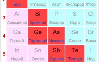 Напівметали – металоїди