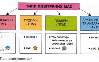 Типи повітряних мас