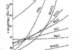 Залежність розчинності від природи розчинника, температури і тиску