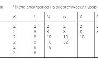 Метали головної підгрупи II групи