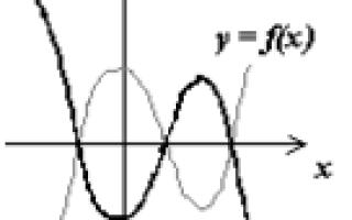 Графік функції. Симетричне (дзеркальне) відображення