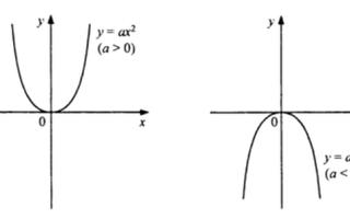 Формула вершини параболи