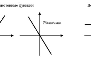 Монотонність функції