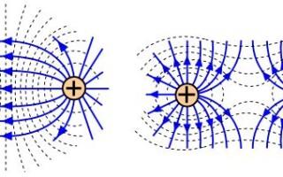 Правила малювання силових ліній електричного поля