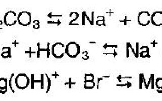 Кислоти, солі і основи теорії електролітичної дисоціації