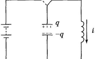 Вільні електромагнітні коливання в коливальному контурі