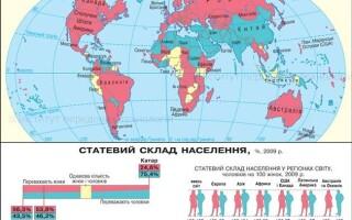 Віковий і статевий склад населення світу