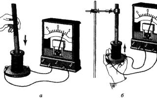 Явище електромагнітної індукції: визначення