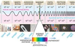 Електромагнітне випромінювання: визначення