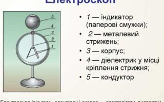 Чим відрізняється електрометр від електроскопа