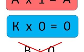Правила множення натуральних чисел