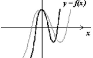 Масштабування – перший етап перетворення графіка функції