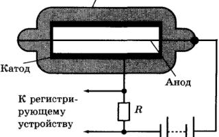 Експериментальні методи реєстрації елементарних частинок