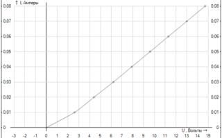 Вольт-амперна характеристика (ВАХ)