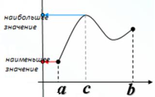 Найбільше і найменше значення функції