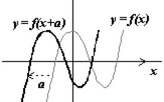 Графік функції. Паралельний перенос (зсув)