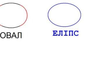 Чим відрізняється овал від еліпса