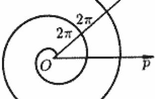 Спіраль Архімеда