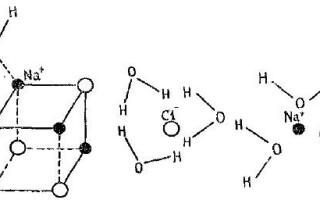 Механізм утворення розчинів