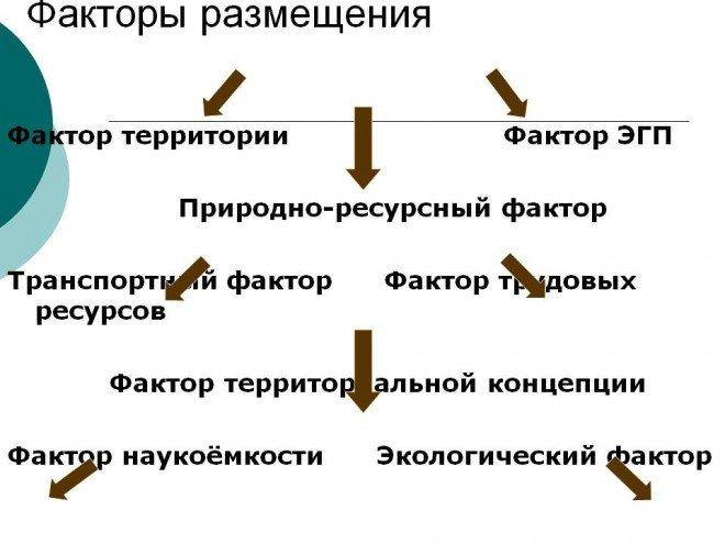 Фактори розміщення
