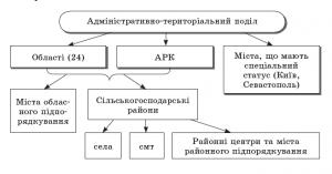 адміністративно-територіальний устрій країн