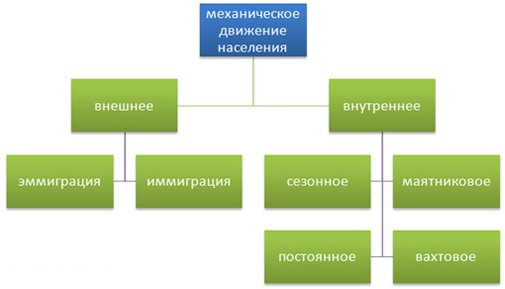Міграція (механічний рух) населення