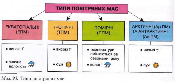 Типи повітрянних мас