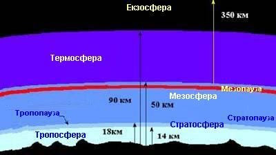 Властивості географічної оболонки