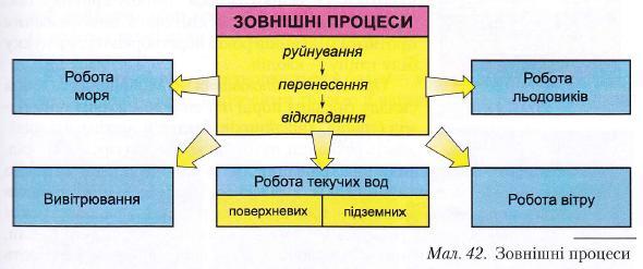 Зовнішні процеси рельєфа