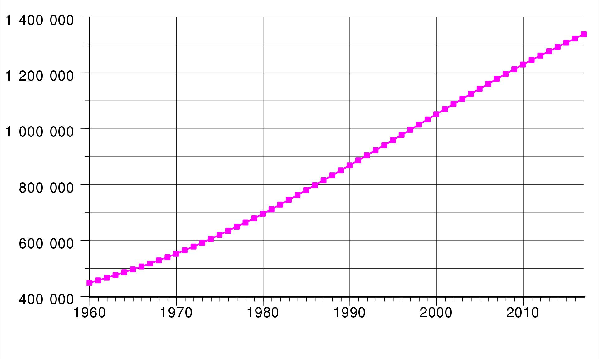 населення індії