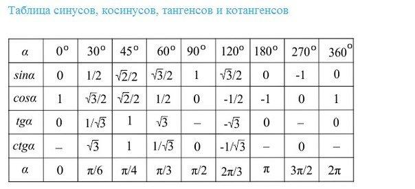 Таблиця синусів і косинусів