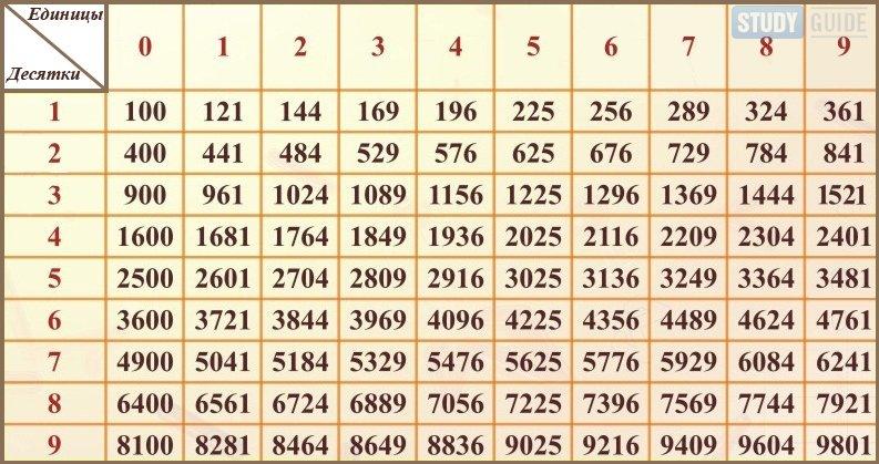 шпаргалка по математике таблица квадратов и кубов двузначного числа