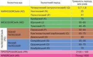 Геохронологічна таблиця