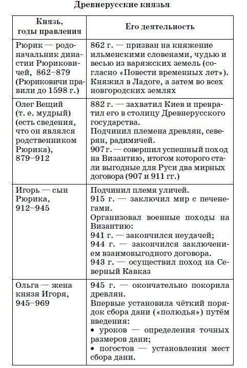 Древнерусские князья - таблица 1