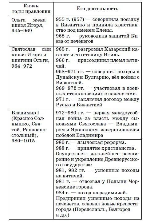 Древнерусские князья - таблица 2