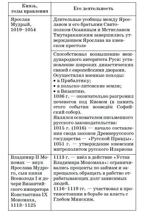 Древнерусские князья - таблица 3