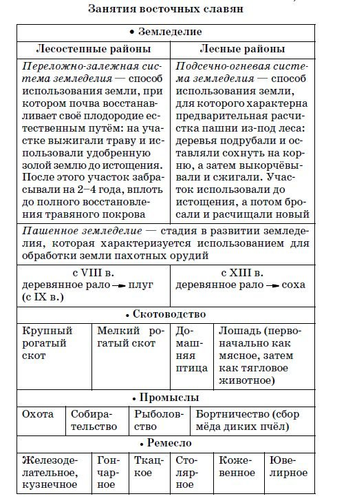 Занятия восточных славян - таблица