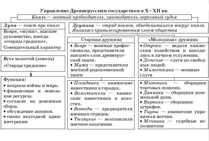 Управление древнерусским государством - схема