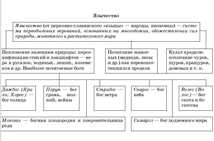 Язычество - схема
