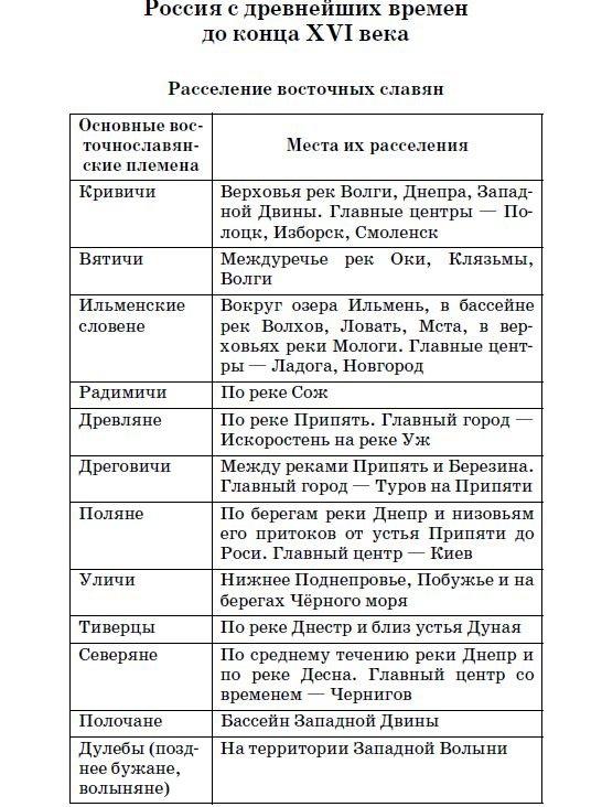 Расселение восточных славян - таблица