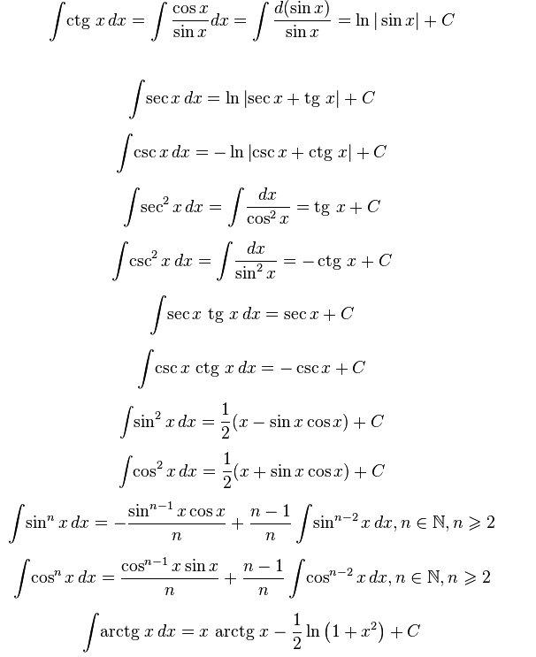 Доказ тригонометричних функцій