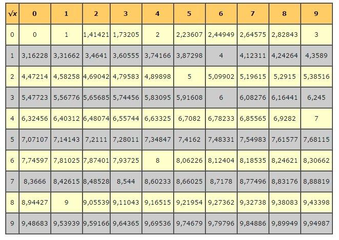 Таблиця квадратних коренів цілих чисел від 0 до 99