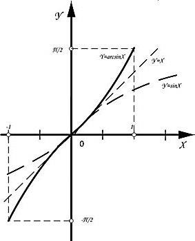 Функція модуль графік