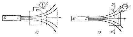 Експерименти з плоским контуром у вигляді рамки