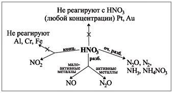 Схема взаємодії азотної кислоти з металами