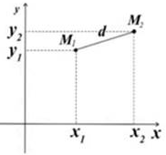 Рівняння кола.