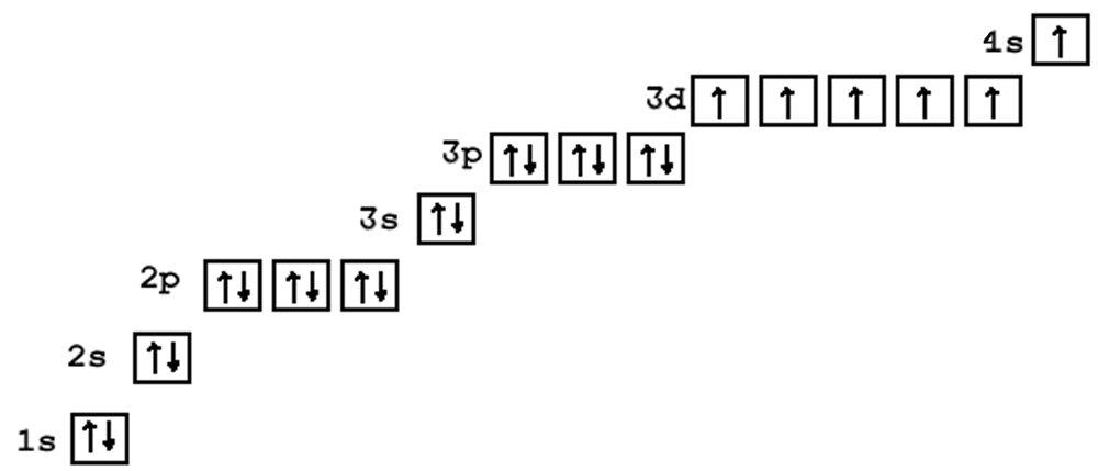 Електронна формула елемента
