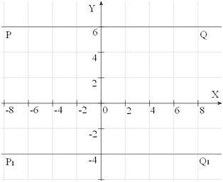 Лінійні функції