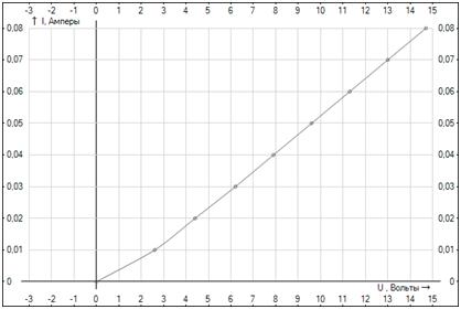 Електростатика. Вольт-амперна характеристика (ВАХ).
